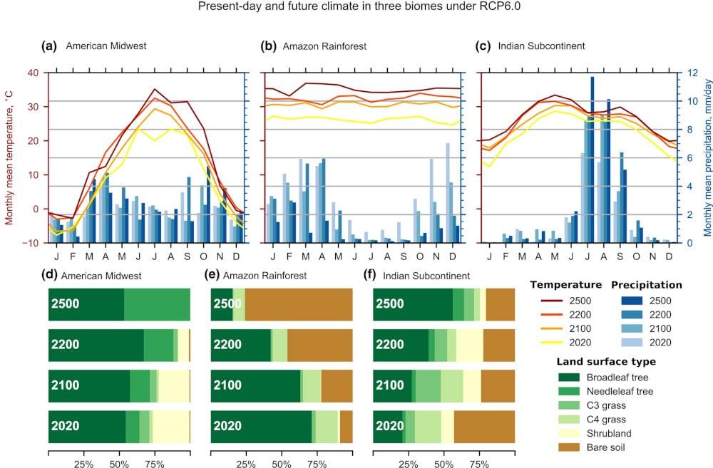 projections températures végétation 2500