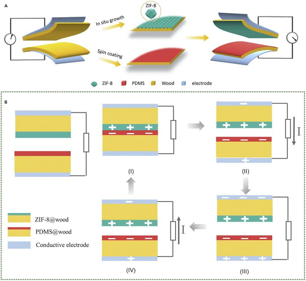 fabrication fonctionnement dispositif triboelectrique fw-teng eth zurich