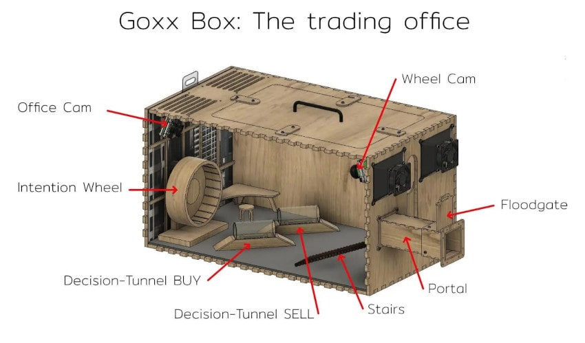 goxx box cage trading hamster
