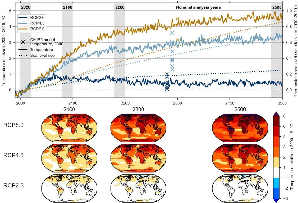 projections température niveau mer 2500