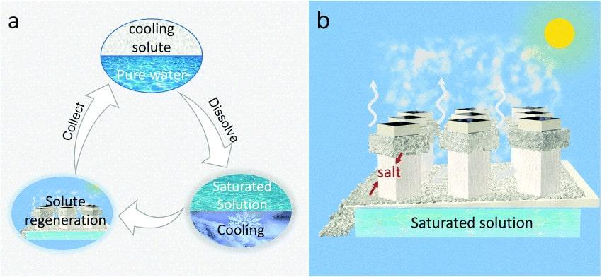 refroidissement dissolution évaporation