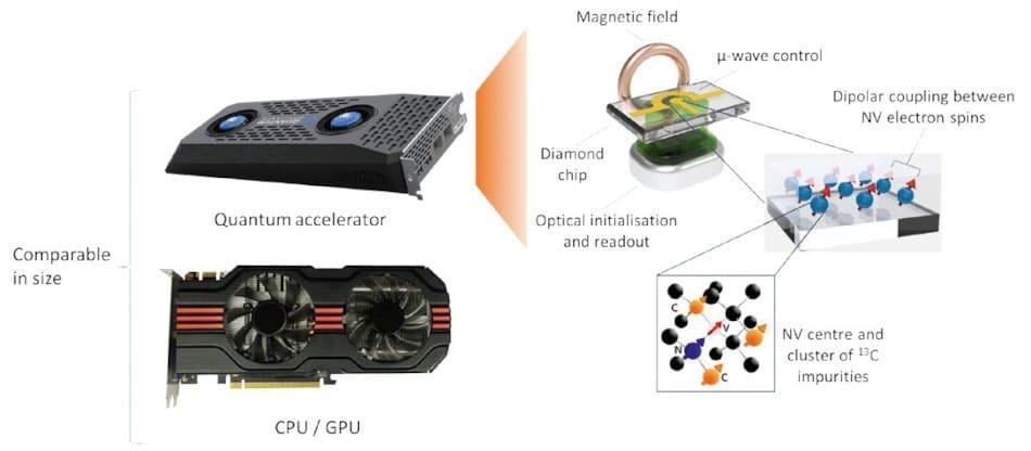 schéma processeur quantique diamant