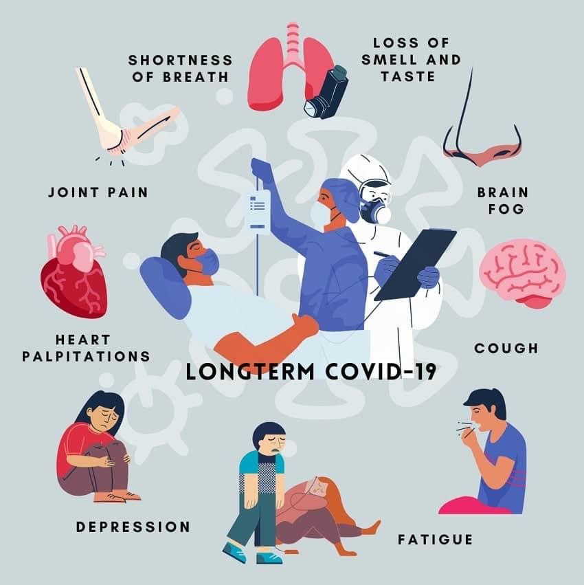 schema symptomes long covid