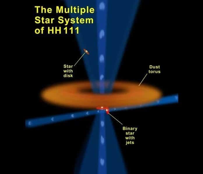 schema systeme stellaire hh 111
