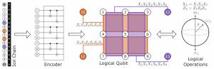 code bacon-shor ionq ordinateur quantique correction erreurs