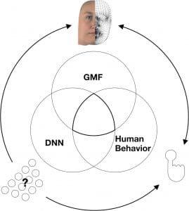 diagramme comprehension comportement ia