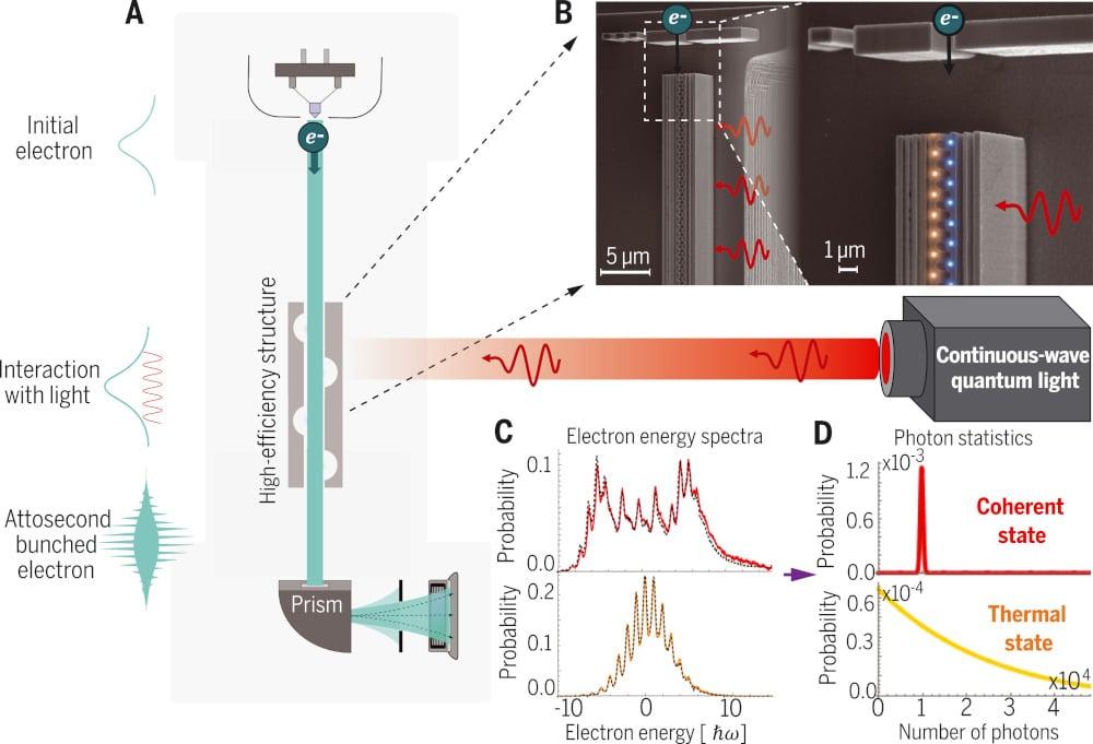 expérience interaction photons électrons libres