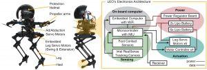 principaux composants electroniques mecaniques robot leonardo
